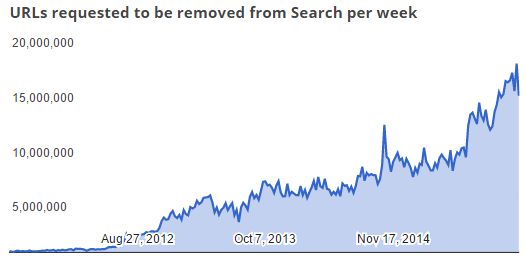 Google To Remove 558 Million Pirate Links in 2015