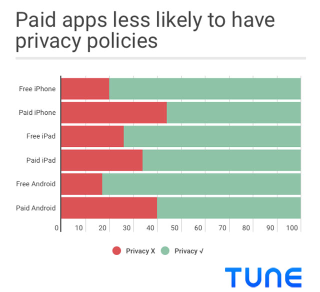 Free vs. Paid Privacy Applications for Smartphones