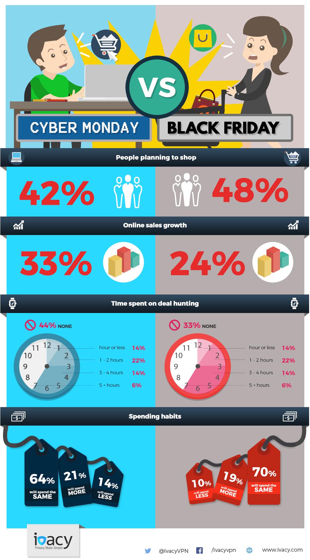 cyber monday eller black friday