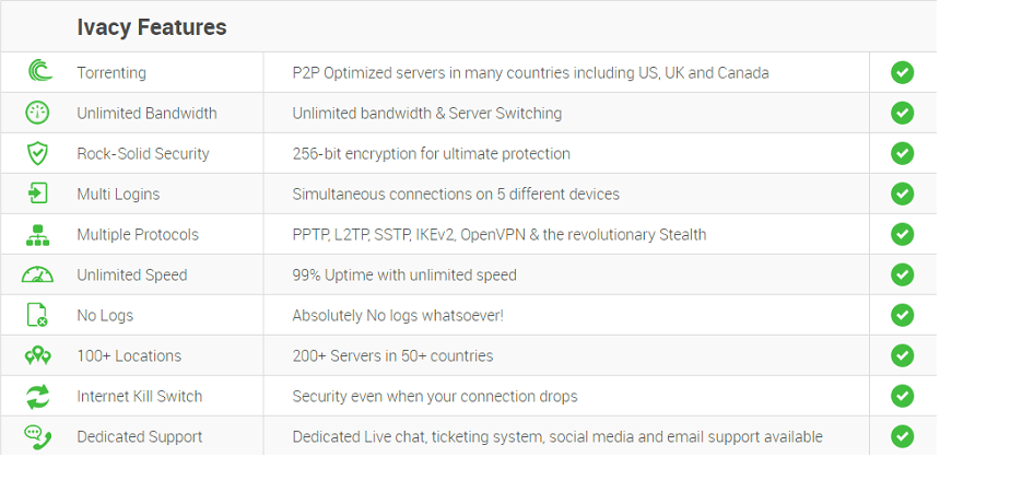 Features of Ivacy VPN