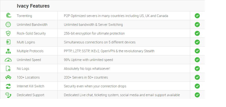 Features of Ivacy VPN