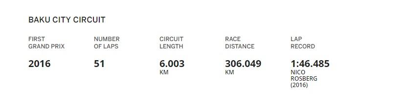 F1 Azerbaijan Circuit Details