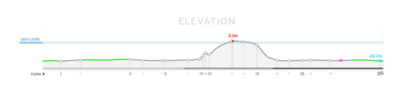 F1 Azerbaijan Elevation