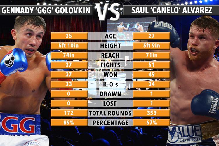 How To Watch Canelo vs GGG on Kodi for Free live (Tested)