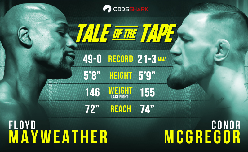 Watch Mayweather vs McGregor on Smart TV for Free Without Cable